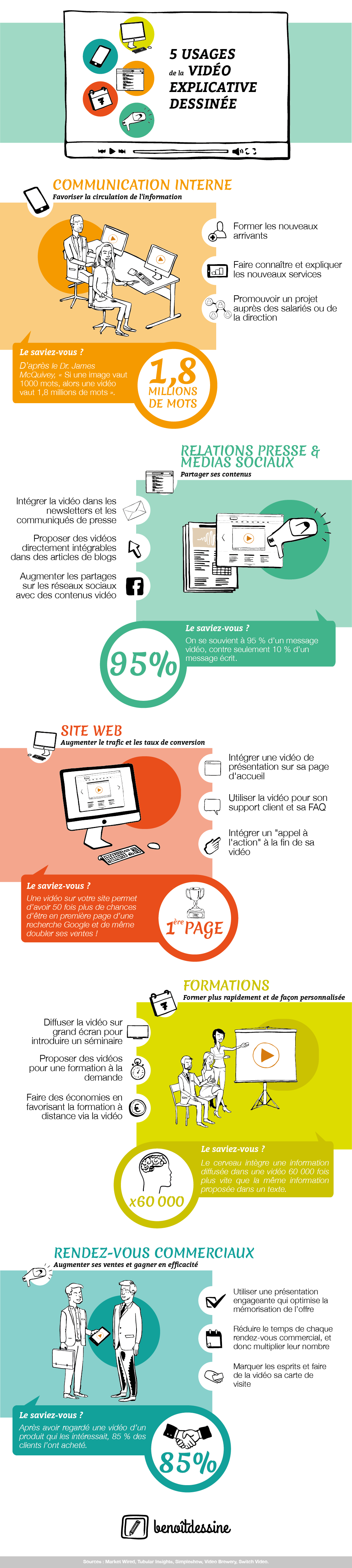 infographie_benoitdessine_cas-d-usage_videos_dessinees_explicatives_web_formations_communication_RP_125ppp-01